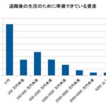 日本人の40%は貯金がまったくない危険な状態で生きている