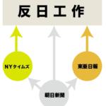 韓国で反日を煽る東亜日報の東京支社は、朝日新聞本社だ