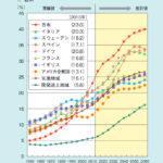 高齢者の激増によって日本社会が維持できなくなる日が来る