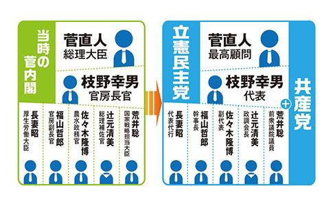 国益に沿った政党と政治家を選ばないと、日本は崩壊に至る